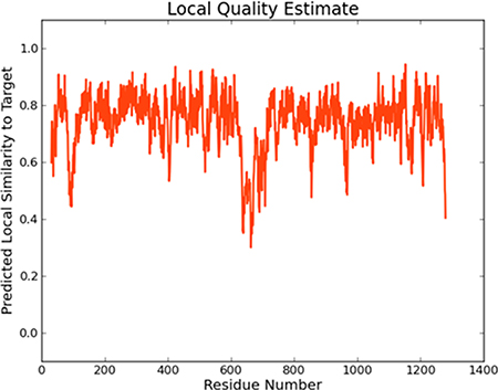 The local quality estimate of Model I.