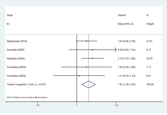 Forest plots of hazard ratios (HRs) for the association between COX-2 expression and disease-free survival (DFS) in ovarian cancer patients.