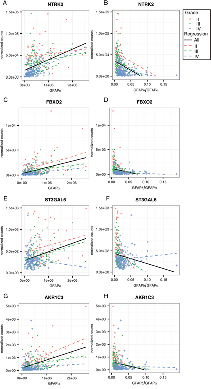 Linear regression analysis within astrocytoma grades for GFAP-regulated low-malignant genes.