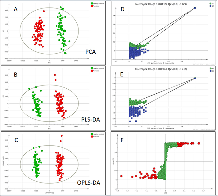 Multivariate data analysis and permutation test of psoriasis and healthy controls.