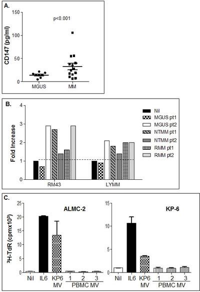 Bioactivity of MVs prepared from platelet-free bone marrow patient plasma.