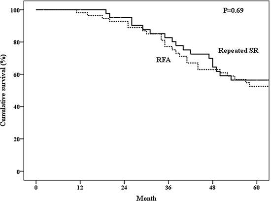 Overall survival of patients who underwent repeated surgical resection (SR) or radiofrequency ablation (RFA).