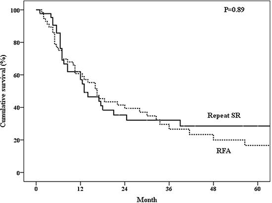 DDisease free survival of patients who underwent repeated surgical resection (SR) or radiofrequency ablation (RFA).