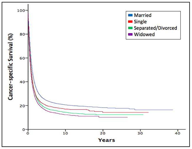 Kaplan-Meier estimates for cancer-specific survival according to marital status.
