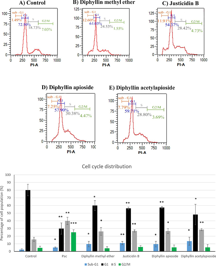 Cell-cycle analysis of human melanoma A375 cells exposed to GI50 concentrations of of Diphyllin derivatives at 48h.