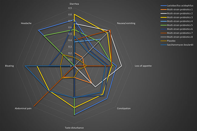 Radar chart based on P-scores for subtypes of side effects of probiotic regimens supplemented 14-day triple therapy.