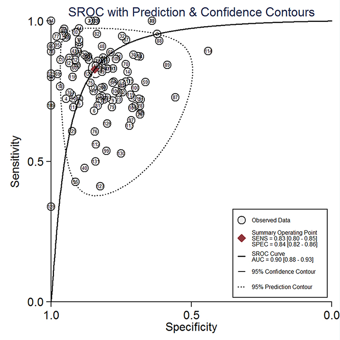 The summary receiver operator characteristic (SROC) curves of circulating miRNAs test for the diagnosis of lung cancer patients in overall population.