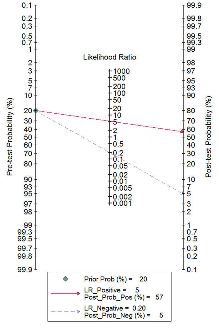 Fagan diagram evaluating the positive likelihood ratio (PLR) and negative likelihood ratio (NLR).