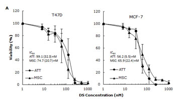 Cytotoxic effect of Lipo-DS/Cu on BCSCs.