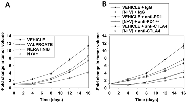 Neratinib and valproate interact to suppress tumor growth and to opsonize the surviving tumor cells to checkpoint immunotherapies.