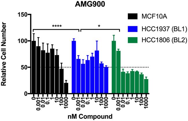 Testing of the pan Aurora kinase inhibitor AMG900 in basal-like TNBC cells.