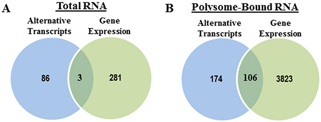 Radiation-induced splice events versus radiation-induced changes in gene expression.