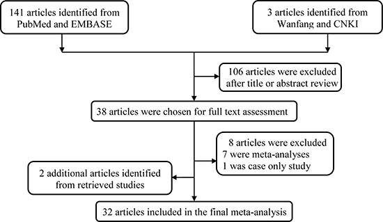 Flowchart of included studies.