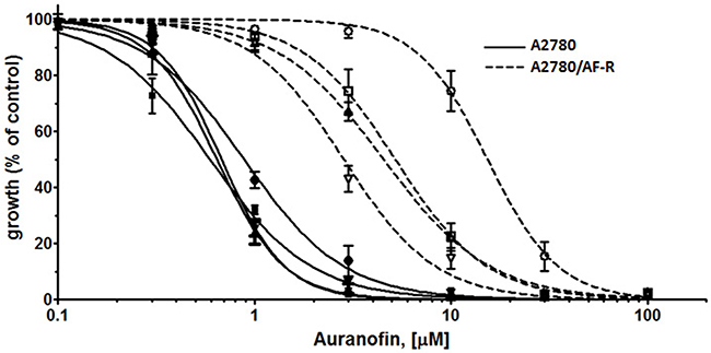 Modulation of P-glycoprotein-mediated resistance in A2780/AF-R and A2780 by verapamil.
