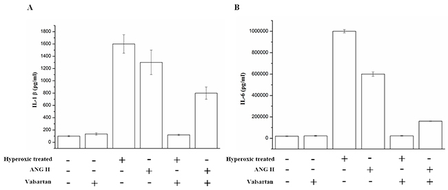 The IL-1β and IL-6 in the supernatant of the A549 cells which were exposed to hyperoxic (Hyperoxic treated), room air(normoxic control) conditions and/or combination with the treatment of adding ANG II or Valsartan, were analyzed by Elisa, Data are expressed as mean±S.D. of three independent experiments.
