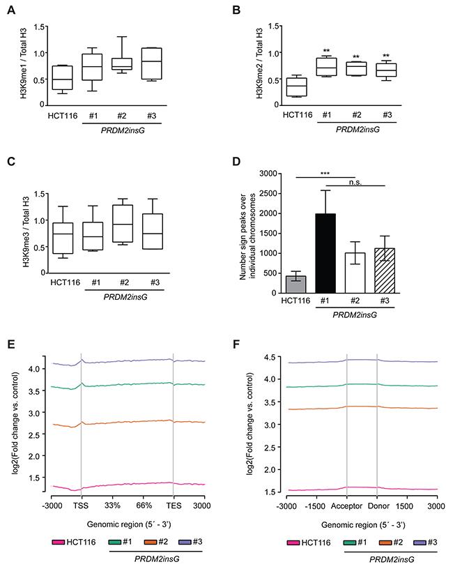 The c.4467delA mutation compromises H3K9 methyltransferase activity of PRDM2.