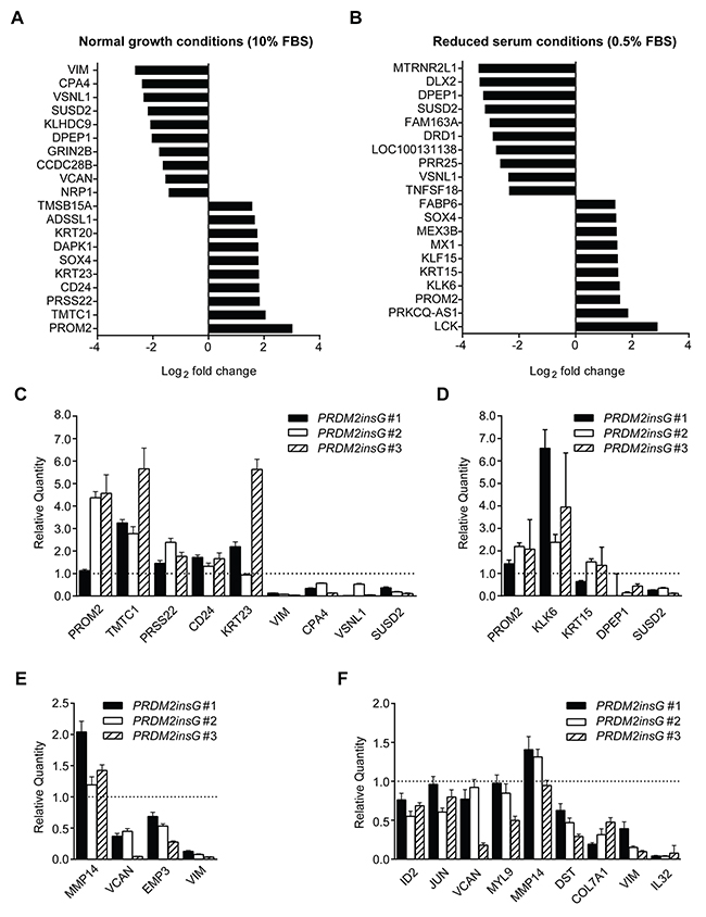 Genes significantly deregulated in HCT116 cells with corrected PRDM2.