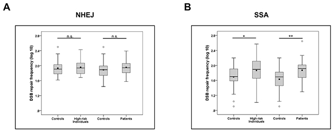 Association of elevated SSA frequencies with case status.