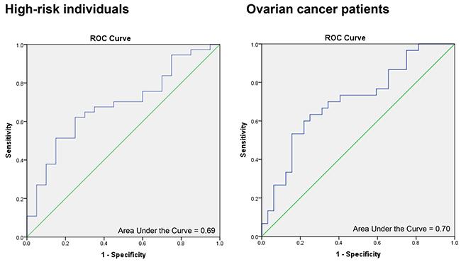 ROC curves for SSA values in cases versus controls.
