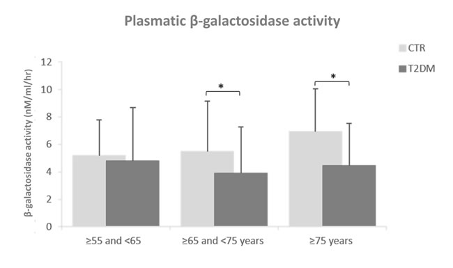 Plasmatic β-Gal activity in T2DM patients compared to age-matched healthy subjects.