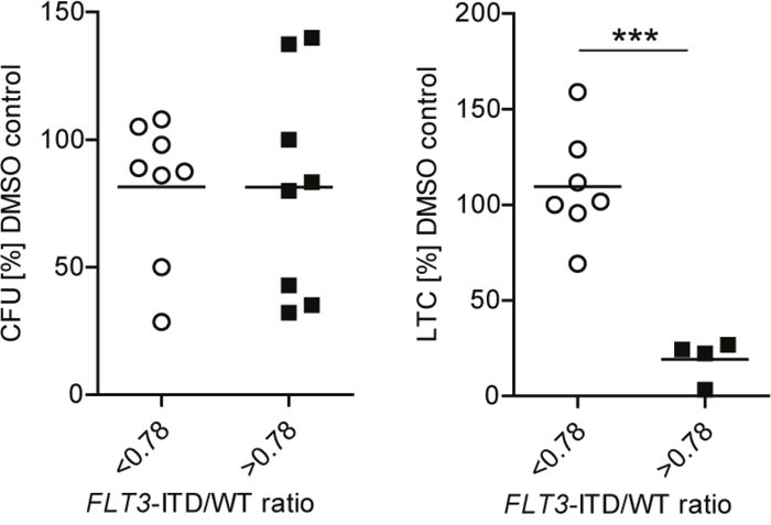 Sensitivity of primary FLT3-ITD LIC to creno is dependent on FLT3-ITD/WT ratio in the absence of TET2 mutations.
