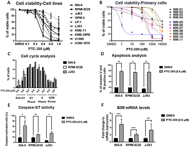 PTC-209 is a potent anti-myeloma agent that induces apoptosis.