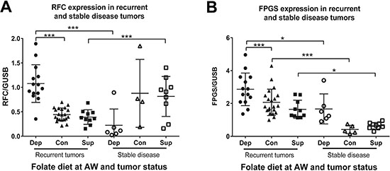 Oncotarget | Dietary folate levels alter the kinetics and