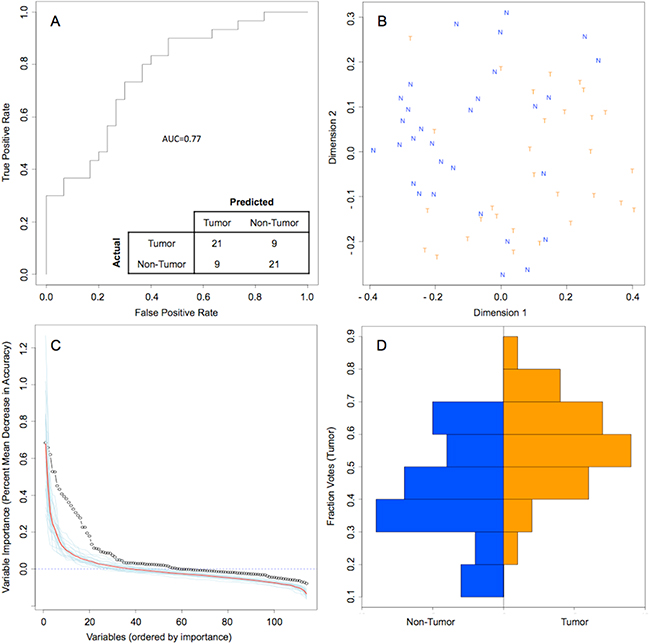 Random Forest model of genus-level bacteriome and mycobiome of oral tongue tumors compared to matched non-tumor tissues.