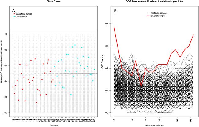 Performance of random forest (RF) model on 1000 bootstrap samples.