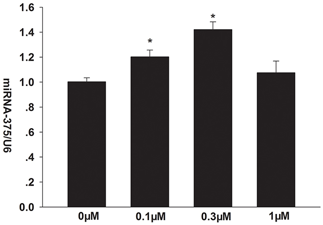 Effects of formononetin on the mRNA expression of miR-375 in CNE2 cells.