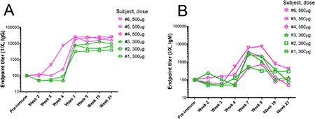 Reactivity of immunized subjects' serum antibodies against P10s.