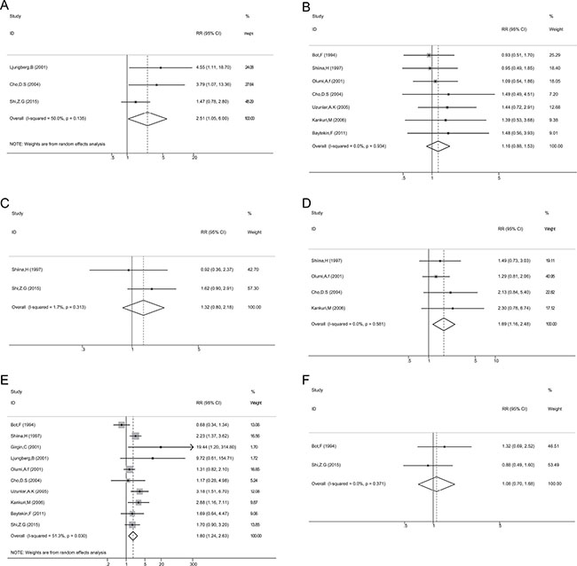 Oncotarget   Prognostic and clinicopathological value of p53