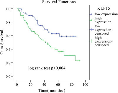 Kaplan–Meier overall survival curve of LADC patients correlated with KLF15 expression.