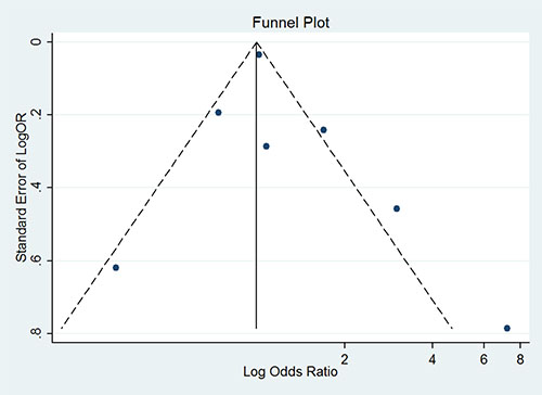 Funnel plot for publication bias analysis between U-Cd exposure and DM risk.