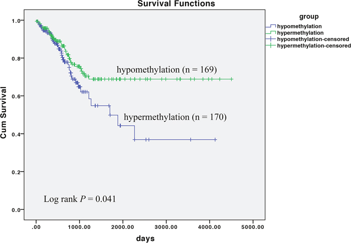 Association of CLDN11 methylation with progression free survival (PFS) of CRC.