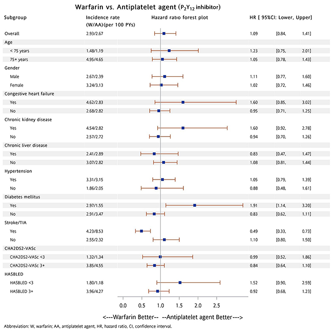 Oncotarget | Bleeding risk with dabigatran, rivaroxaban