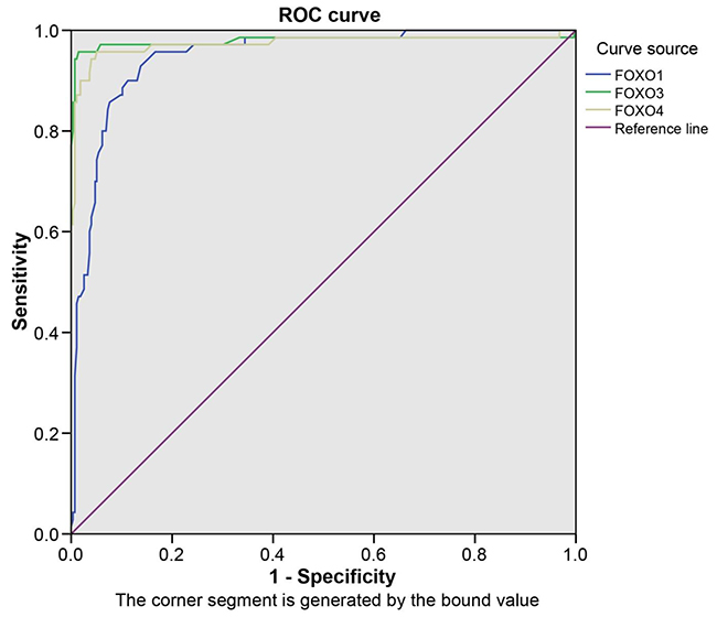 The ROC curves of FOXOs in patients with bladder cancer.
