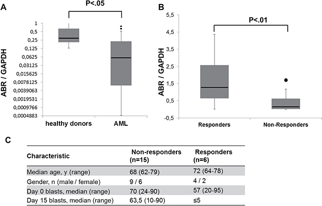 Response to azacitidine treatment in AML patients associates with high ABR expression.