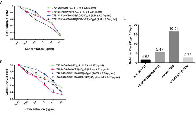 Changes of VER reversal of chemotherapy resistance after changing expression level of CDKN2B genes.
