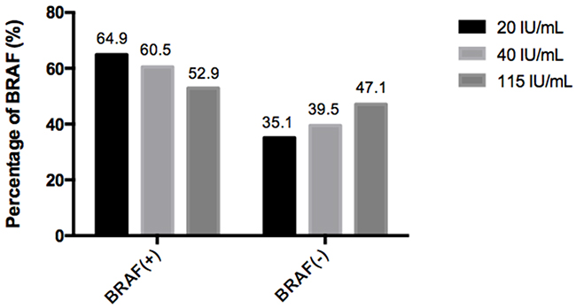 Percentage of BRAF (+/-) with different TgAb concentrations.