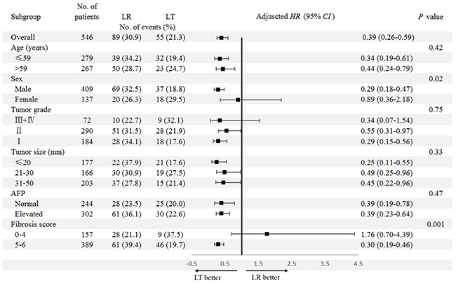 Subgroup analyses for the impact of surgery type (LR/LT) on OS.