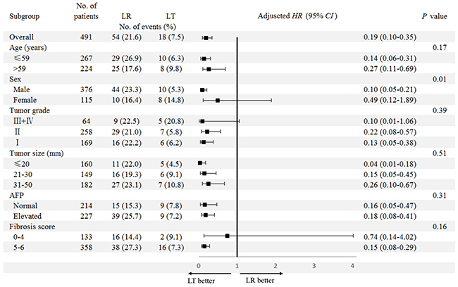 Subgroup analyses for the impact of surgery type (LR/LT) on DSS.