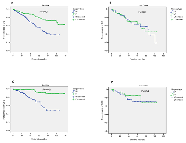 Outcomes of patients stratified by surgery type (LR/LT) and sex (male/female).