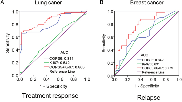 The diagnostic significance of Jab1/COPS5 was analyzed via establishing ROC curve in cancer.