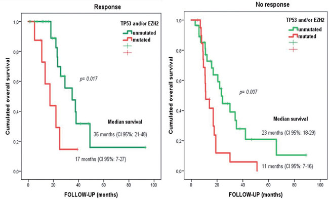 Overall survival for responder and non-responder patients depending on EZH2 and/or TP53 mutational status.