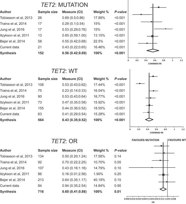 Results of meta-analysis for TET2.