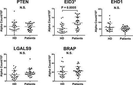 Comparison of serum antibody levels against each antigen between HDs and NF-pNET patients.