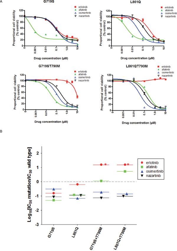The EGFR-TKI sensitivity of Ba/F3 cells harboring the indicated EGFR genotypes.