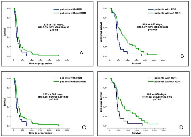 TTP and OS of patients with early RDR vs no early RDR.