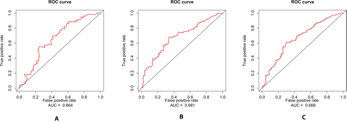 ROC curves for the three miRNA signature in predicting 5-year survival rate in BLCA patients.